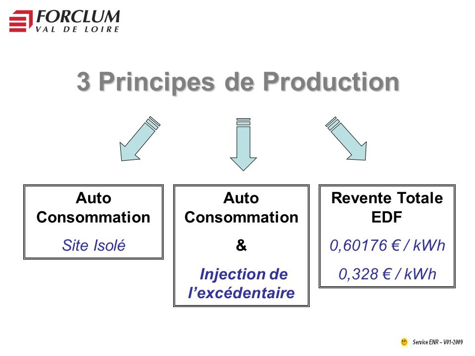 3 Principes de Production