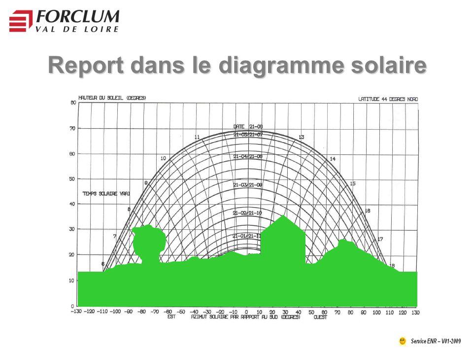 Report dans le diagramme solaire