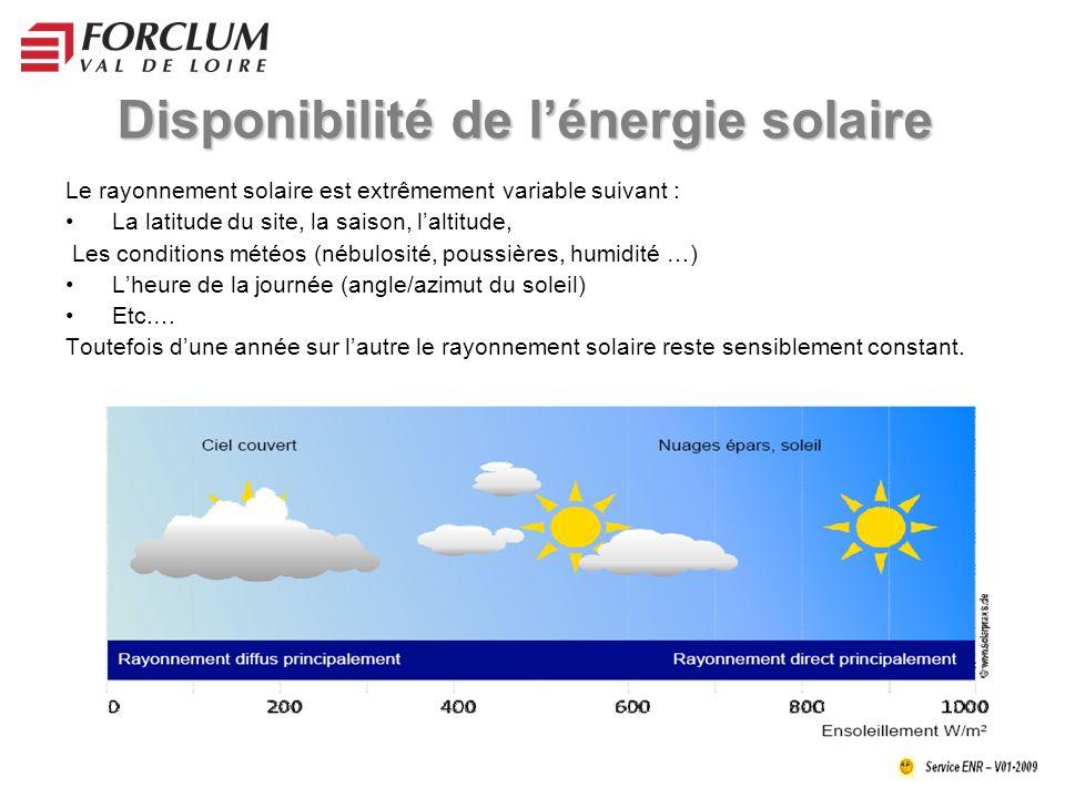 Disponibilité de l'énergie solaire