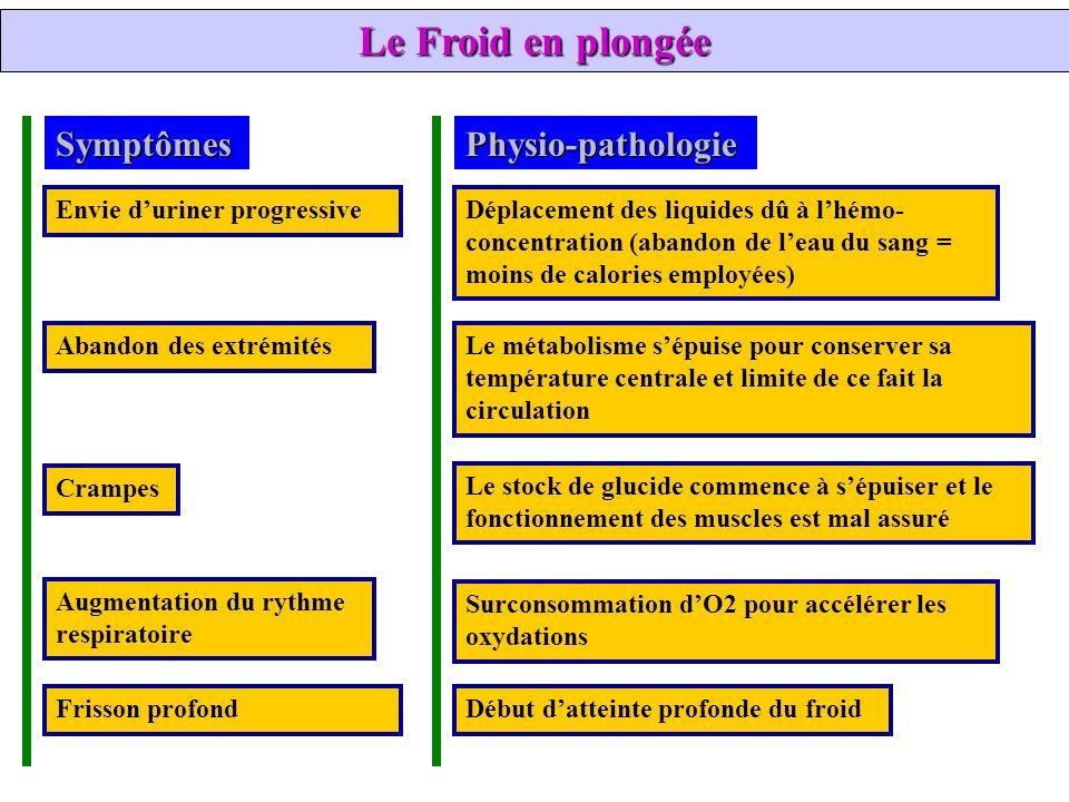 Le Froid en plongée Symptômes Physio-pathologie