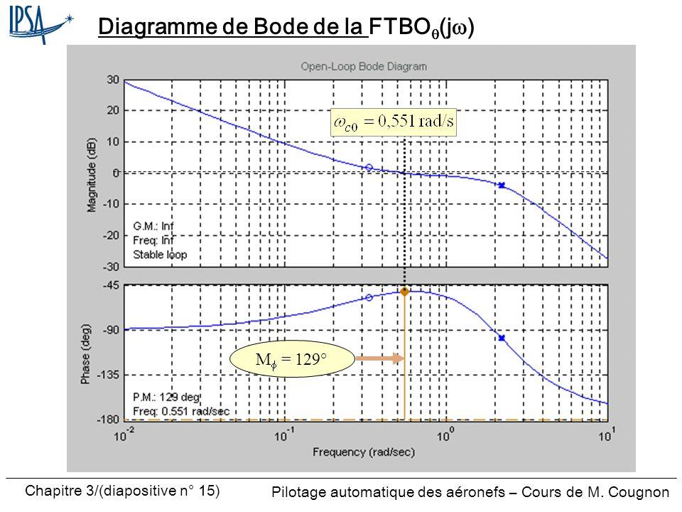 Diagramme de Bode de la FTBOq(jw)