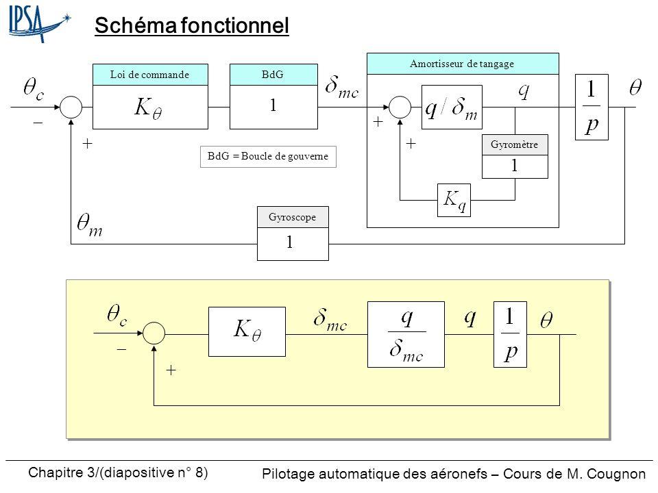 Schéma fonctionnel 1 - + + + 1 1 + - Amortisseur de tangage