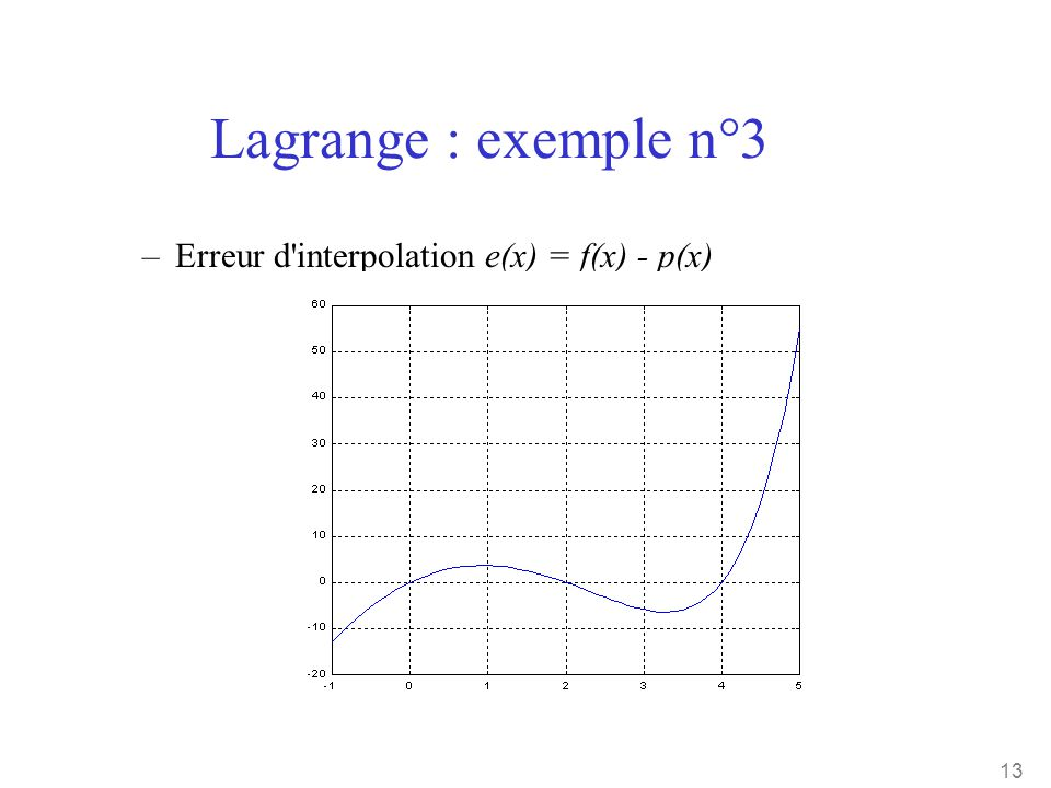 Lagrange : exemple n°3 Erreur d interpolation e(x) = f(x) - p(x)