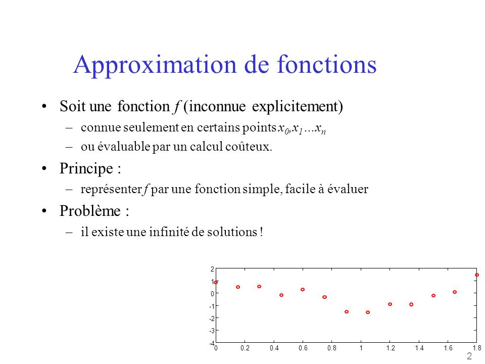 Approximation de fonctions