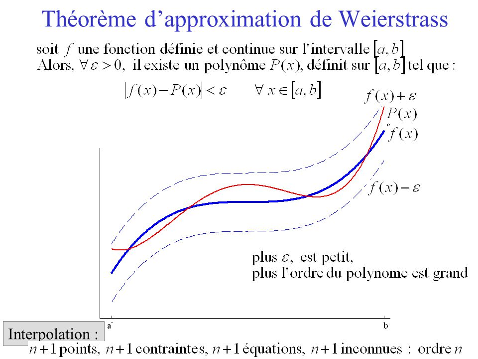 Théorème d'approximation de Weierstrass