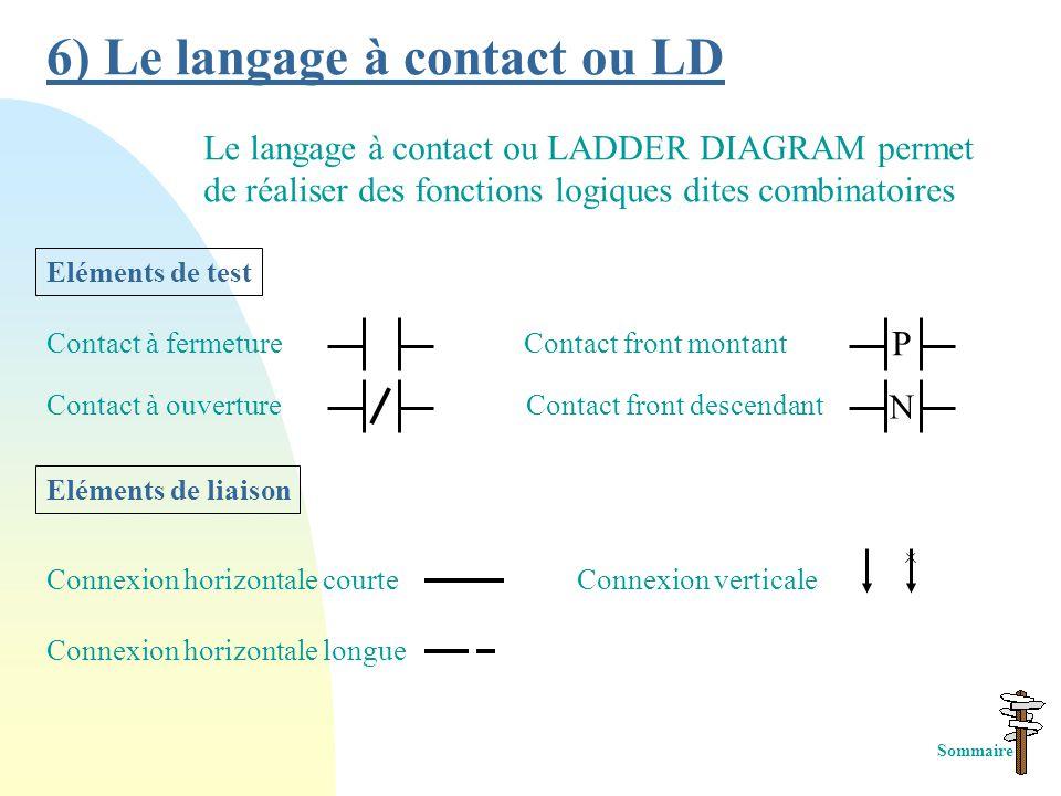 6) Le langage à contact ou LD