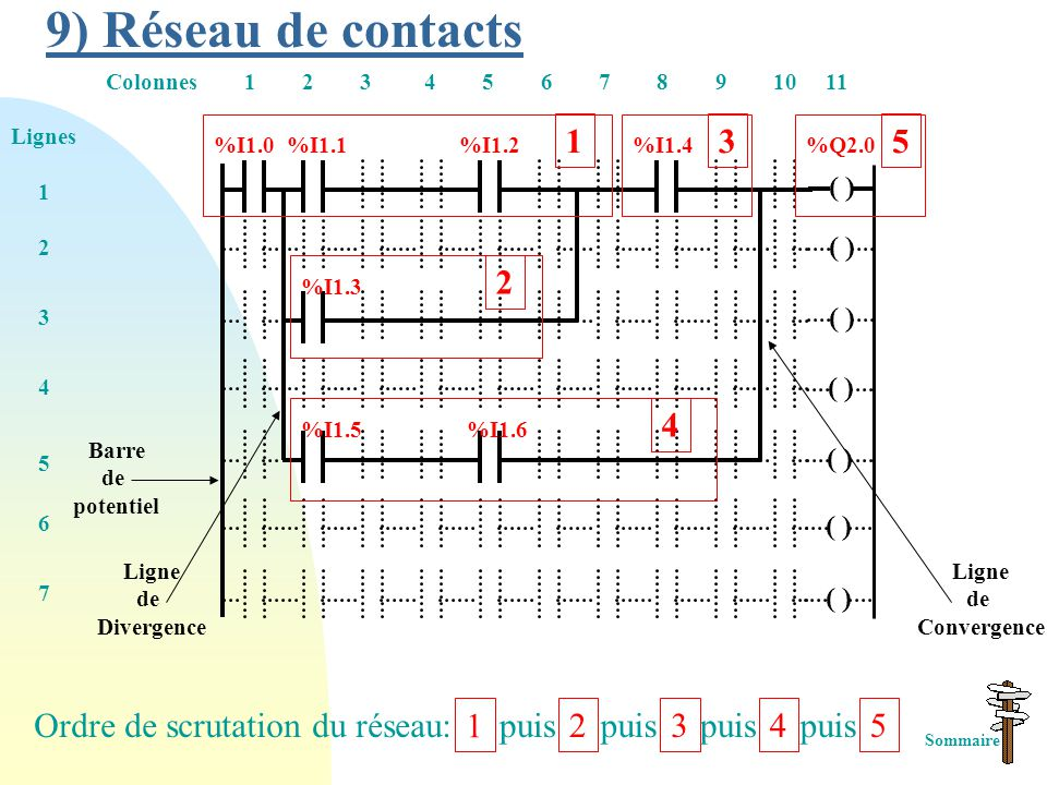 9) Réseau de contacts 1 3 5 2 4 Ordre de scrutation du réseau: 1 puis