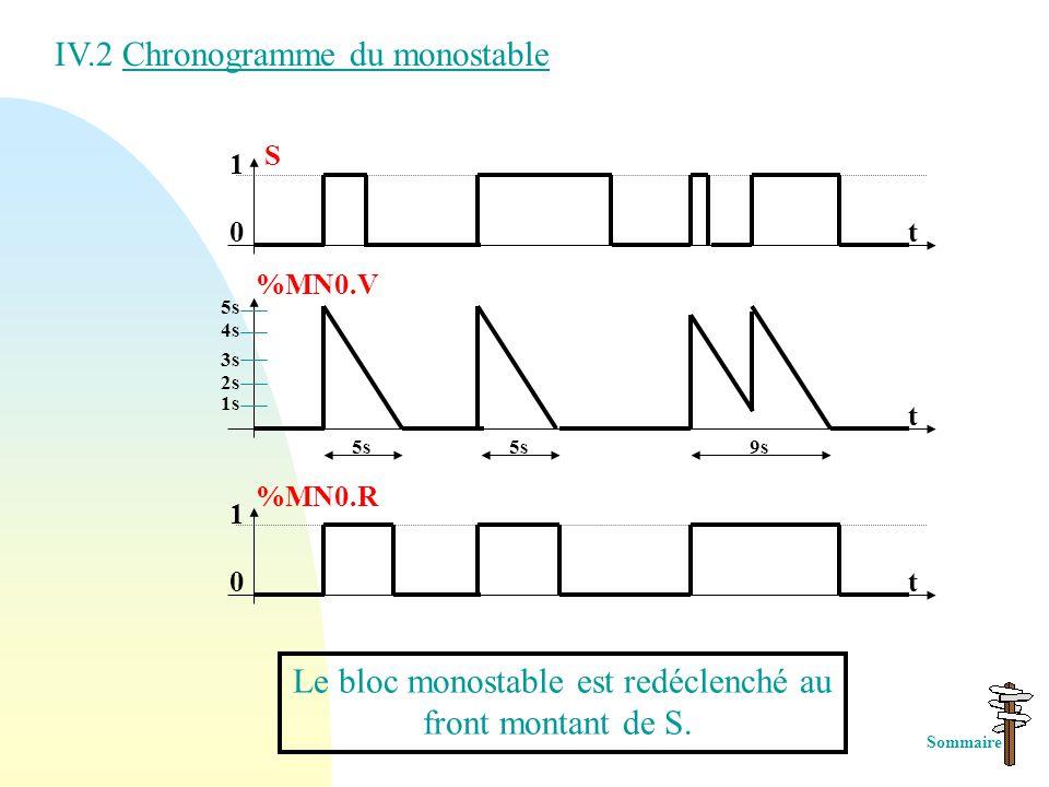 Le bloc monostable est redéclenché au