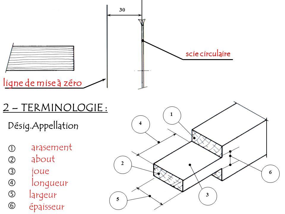 2 – TERMINOLOGIE : ligne de mise à zéro Désig.Appellation  