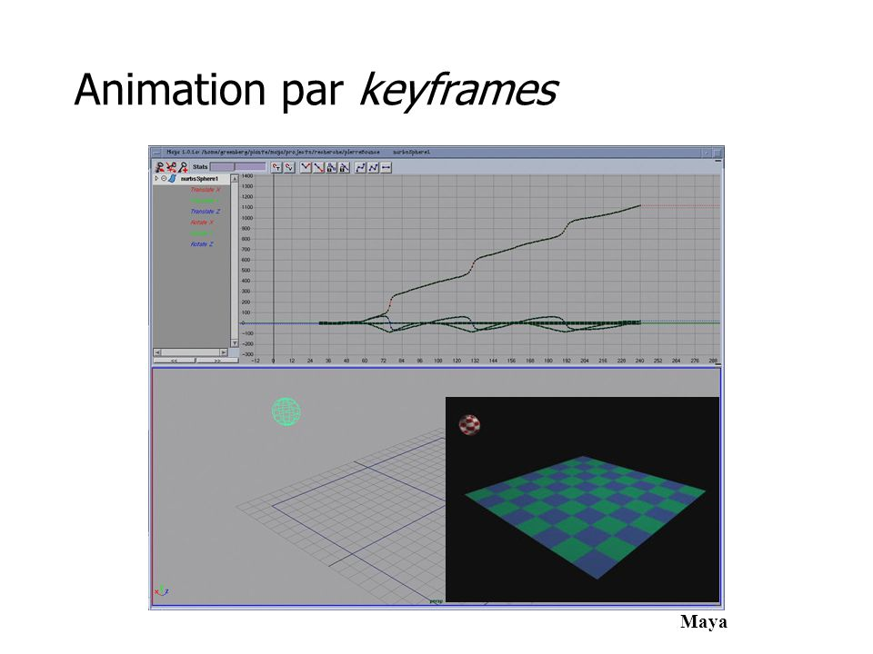 Animation par keyframes