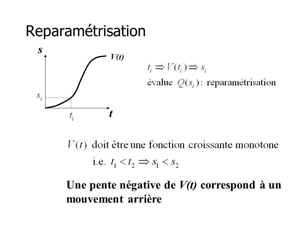 Reparamétrisation s t Une pente négative de V(t) correspond à un