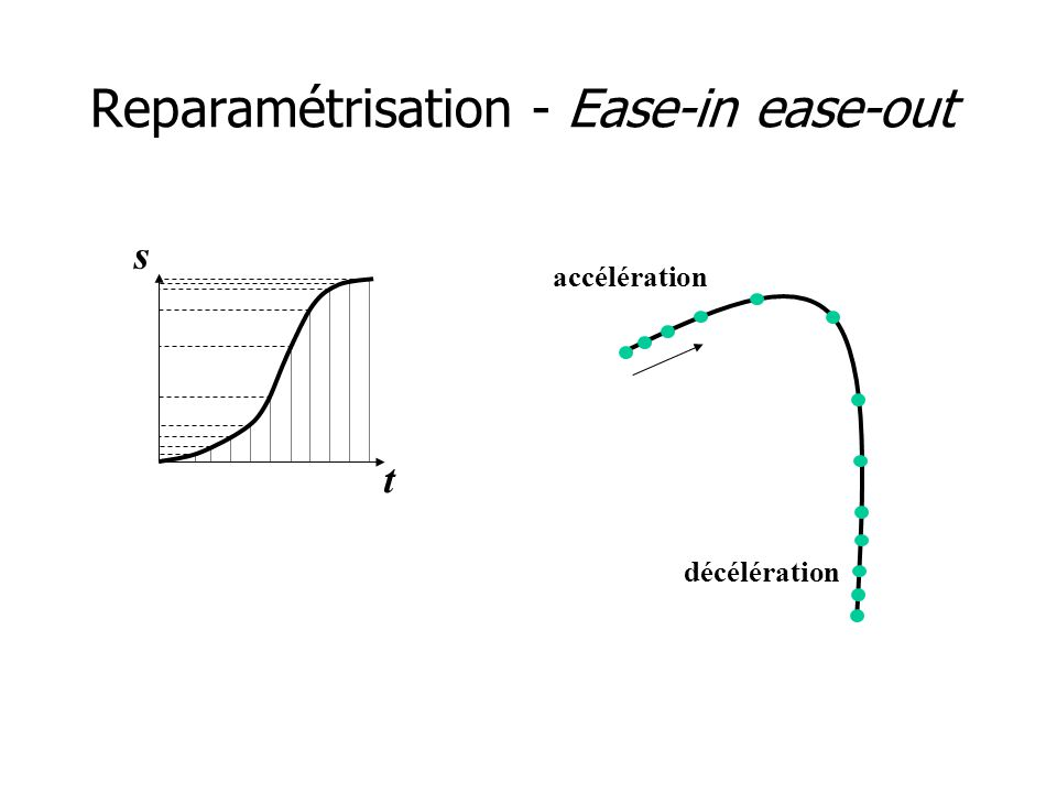 Reparamétrisation - Ease-in ease-out