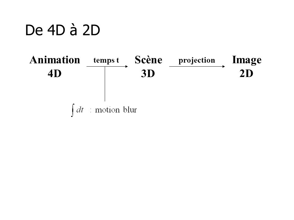 De 4D à 2D Animation 4D Scène 3D Image 2D temps t projection
