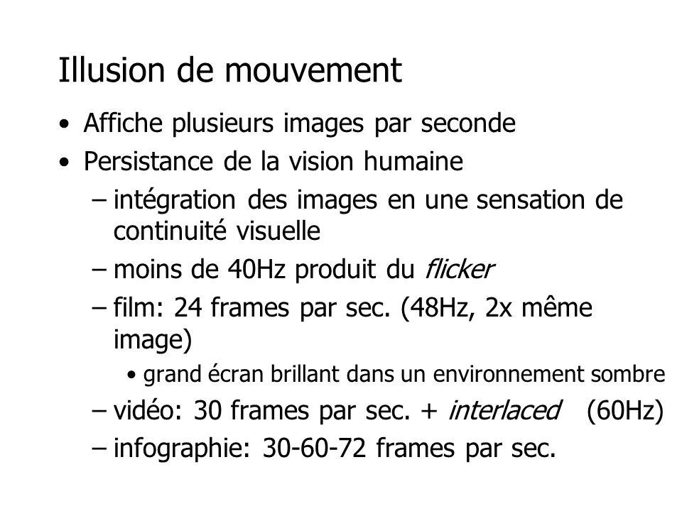 Illusion de mouvement Affiche plusieurs images par seconde