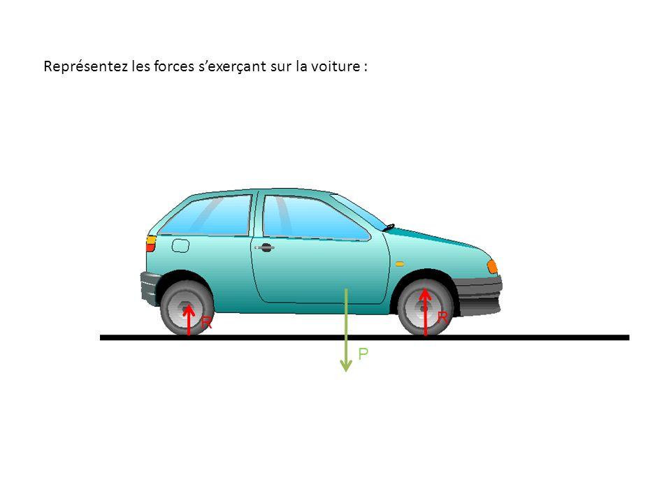 Représentez les forces s'exerçant sur la voiture :