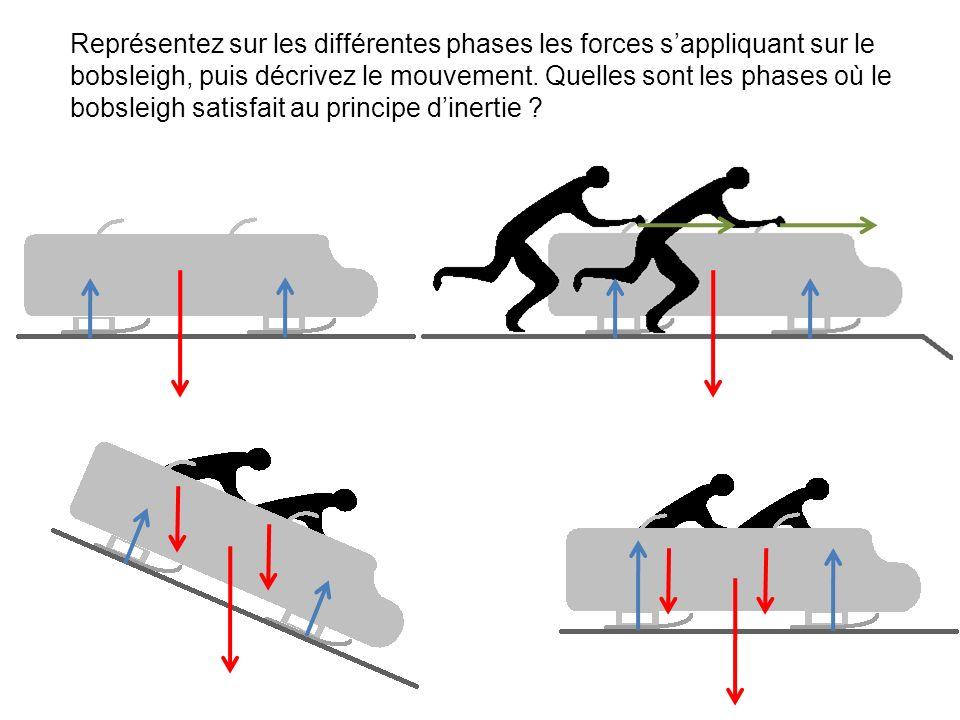 Représentez sur les différentes phases les forces s'appliquant sur le bobsleigh, puis décrivez le mouvement.