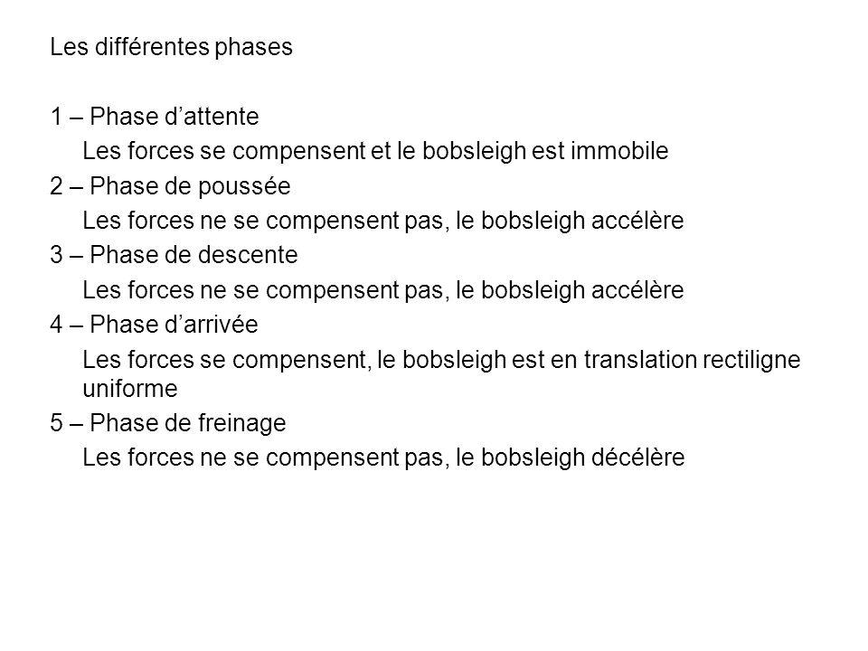 Les différentes phases 1 – Phase d'attente Les forces se compensent et le bobsleigh est immobile 2 – Phase de poussée Les forces ne se compensent pas, le bobsleigh accélère 3 – Phase de descente 4 – Phase d'arrivée Les forces se compensent, le bobsleigh est en translation rectiligne uniforme 5 – Phase de freinage Les forces ne se compensent pas, le bobsleigh décélère