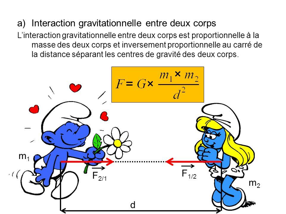 Interaction gravitationnelle entre deux corps