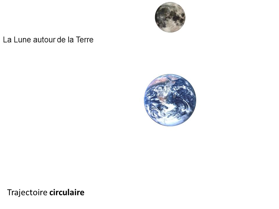 Trajectoire circulaire
