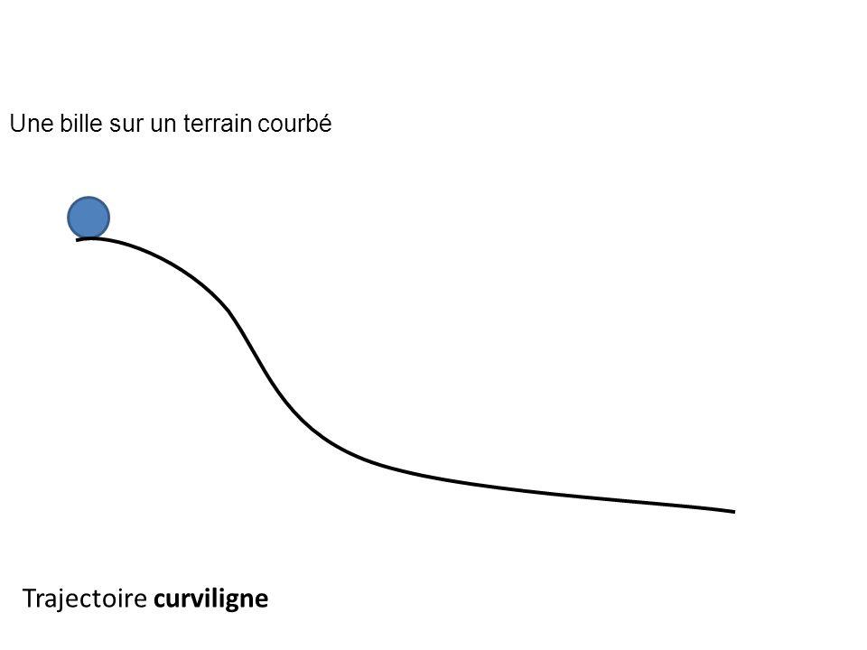 Trajectoire curviligne