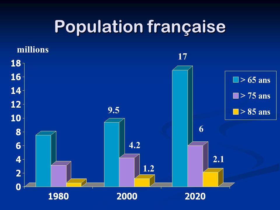 Population française millions 17 9.5 6 4.2 2.1 1.2