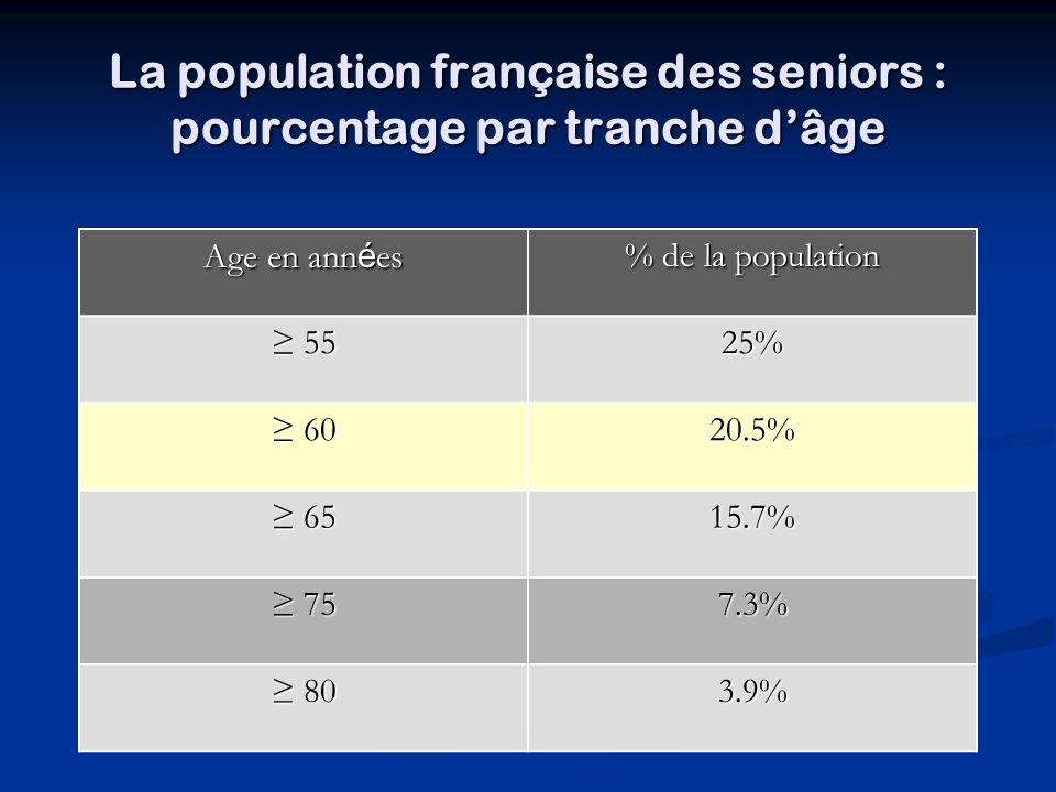 La population française des seniors : pourcentage par tranche d'âge