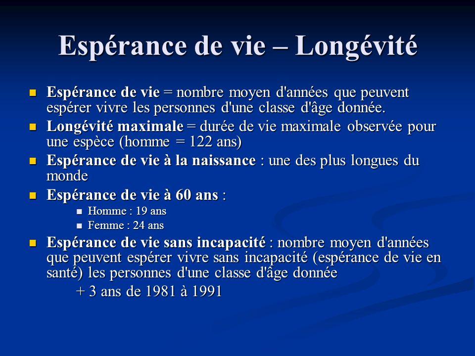 Espérance de vie – Longévité