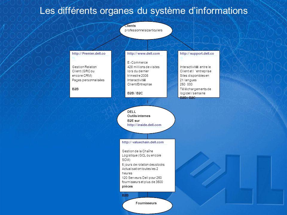 Les différents organes du système d'informations