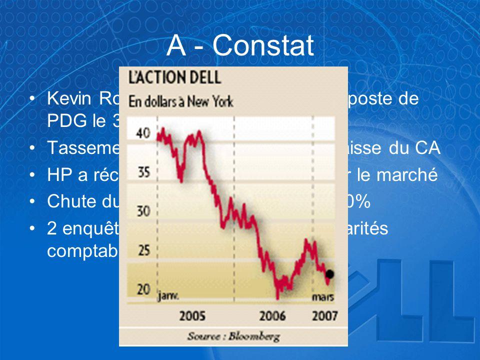 A - Constat Kevin Rollins a démissionné de son poste de PDG le 31 janvier 2007. Tassement de la croissance avec baisse du CA.
