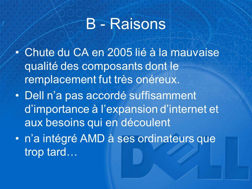 B - Raisons Chute du CA en 2005 lié à la mauvaise qualité des composants dont le remplacement fut très onéreux.