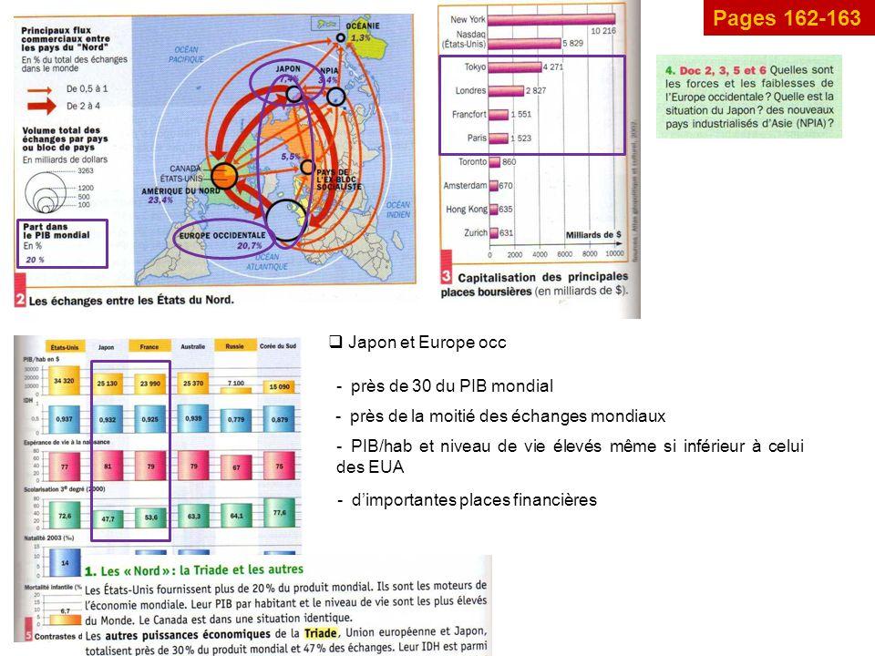 Pages 162-163 Japon et Europe occ près de 30 du PIB mondial