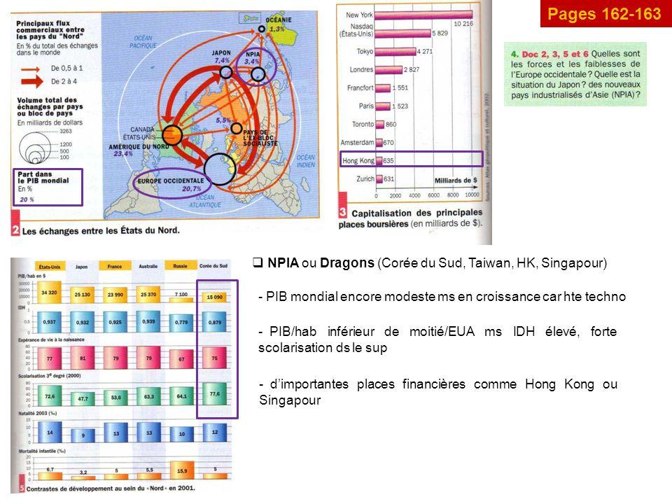 Pages 162-163 NPIA ou Dragons (Corée du Sud, Taiwan, HK, Singapour)