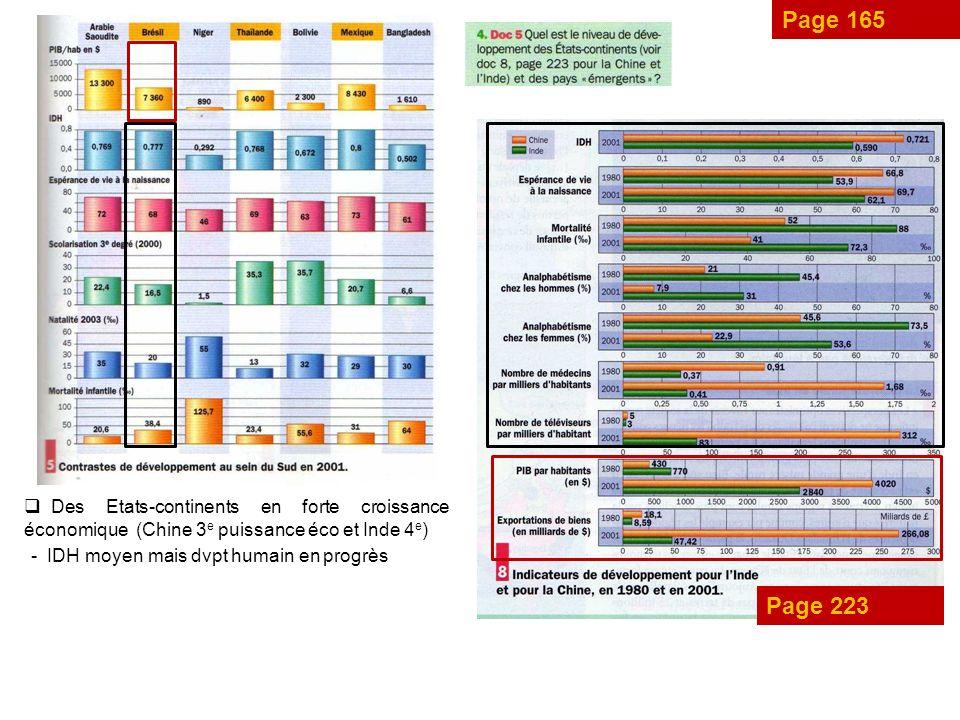 Page 165 Des Etats-continents en forte croissance économique (Chine 3e puissance éco et Inde 4e) IDH moyen mais dvpt humain en progrès.