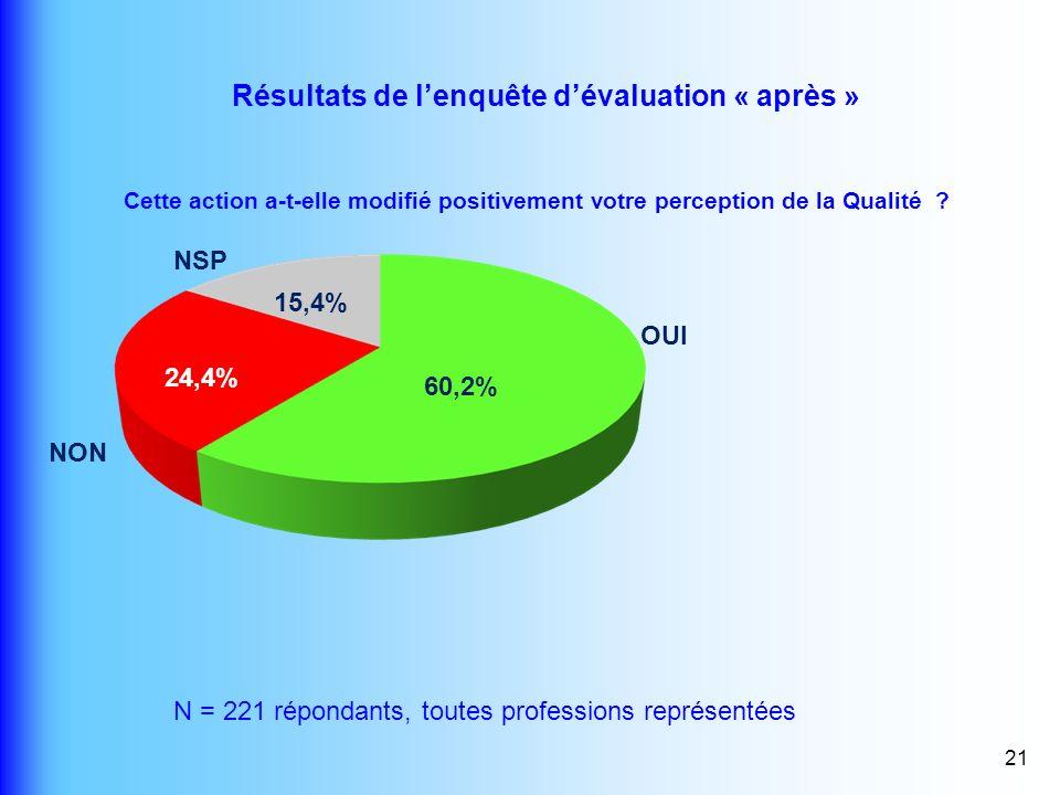 Résultats de l'enquête d'évaluation « après »