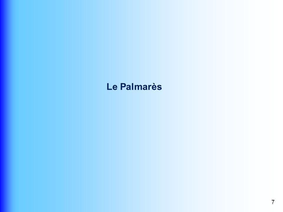 Le Palmarès