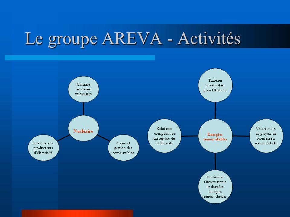 Le groupe AREVA - Activités