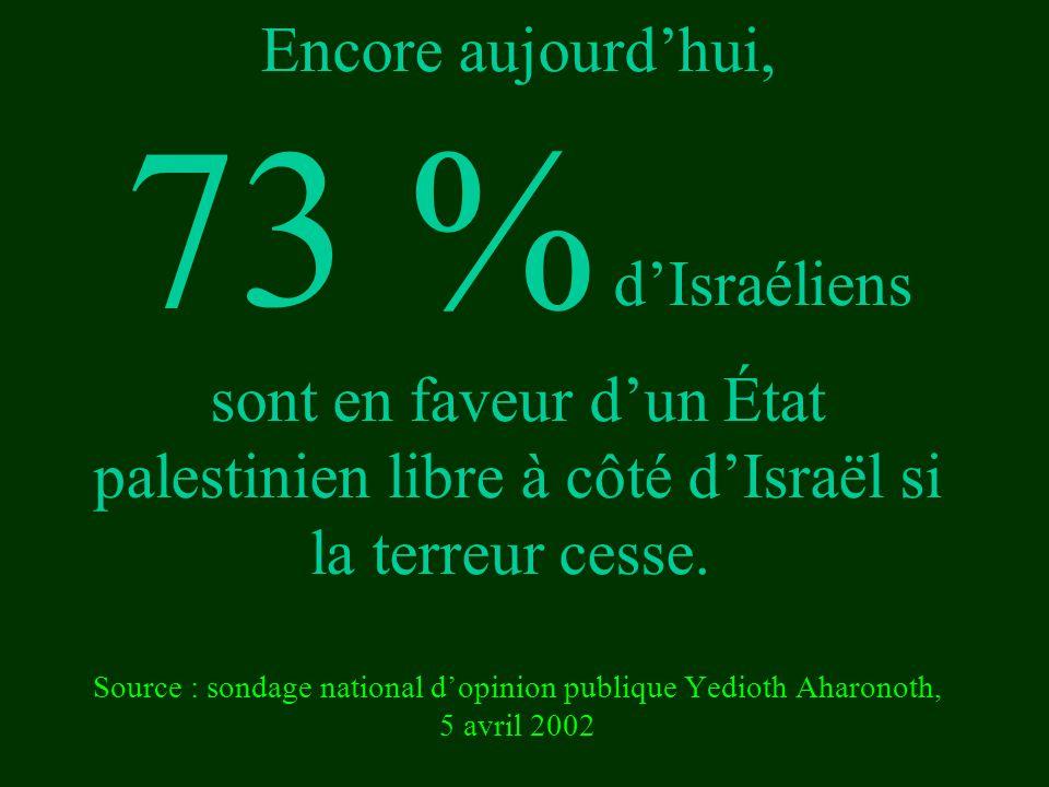 Encore aujourd'hui, 73 % d'Israéliens sont en faveur d'un État palestinien libre à côté d'Israël si la terreur cesse.