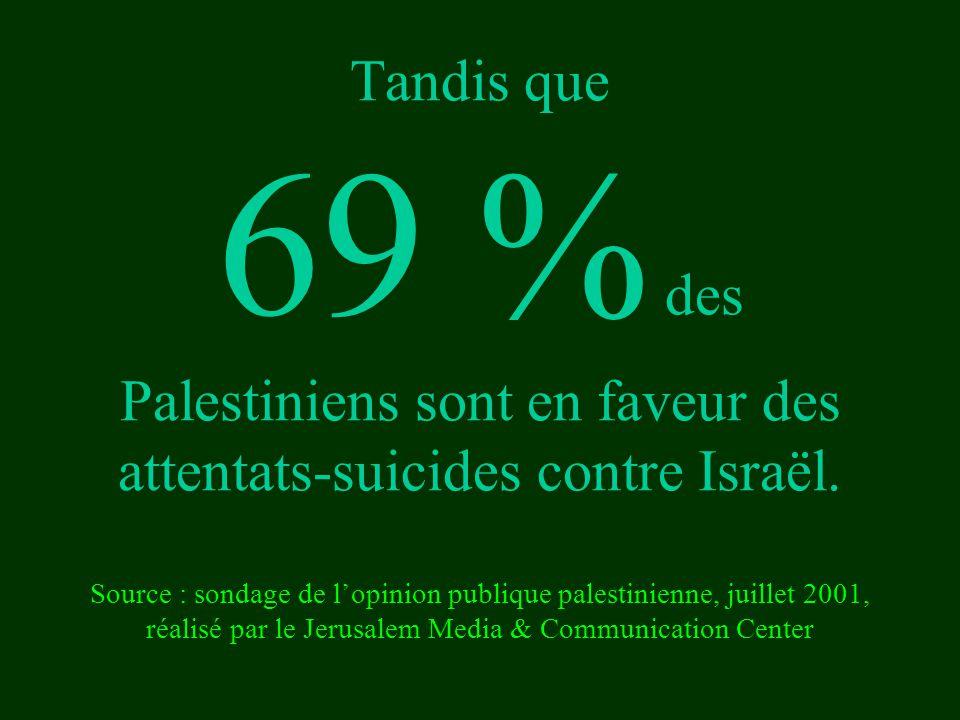 Tandis que 69 % des Palestiniens sont en faveur des attentats-suicides contre Israël.