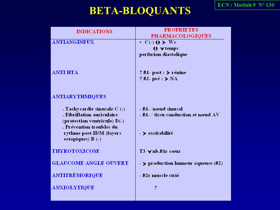 ECN : Module 9 N° 130 BETA-BLOQUANTS