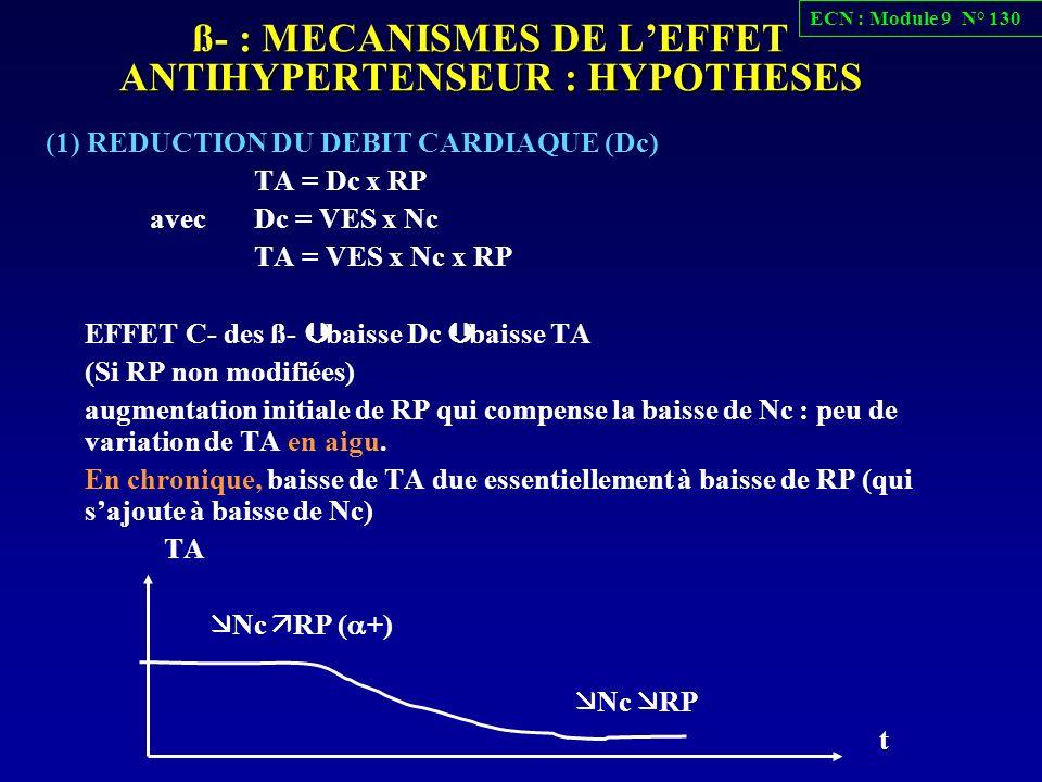 ß- : MECANISMES DE L'EFFET ANTIHYPERTENSEUR : HYPOTHESES