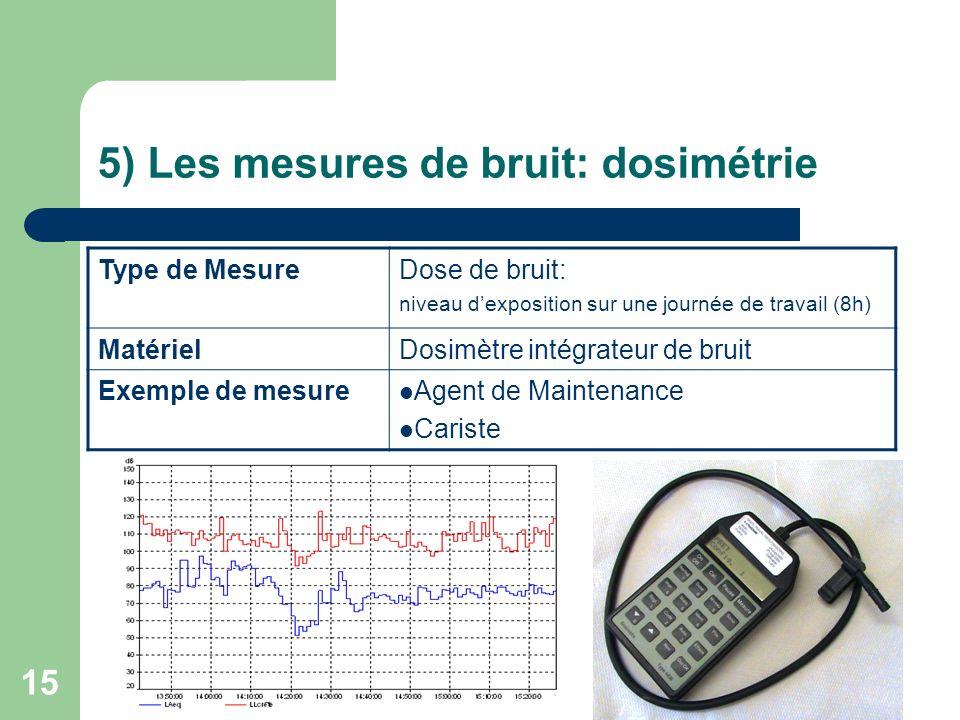5) Les mesures de bruit: dosimétrie