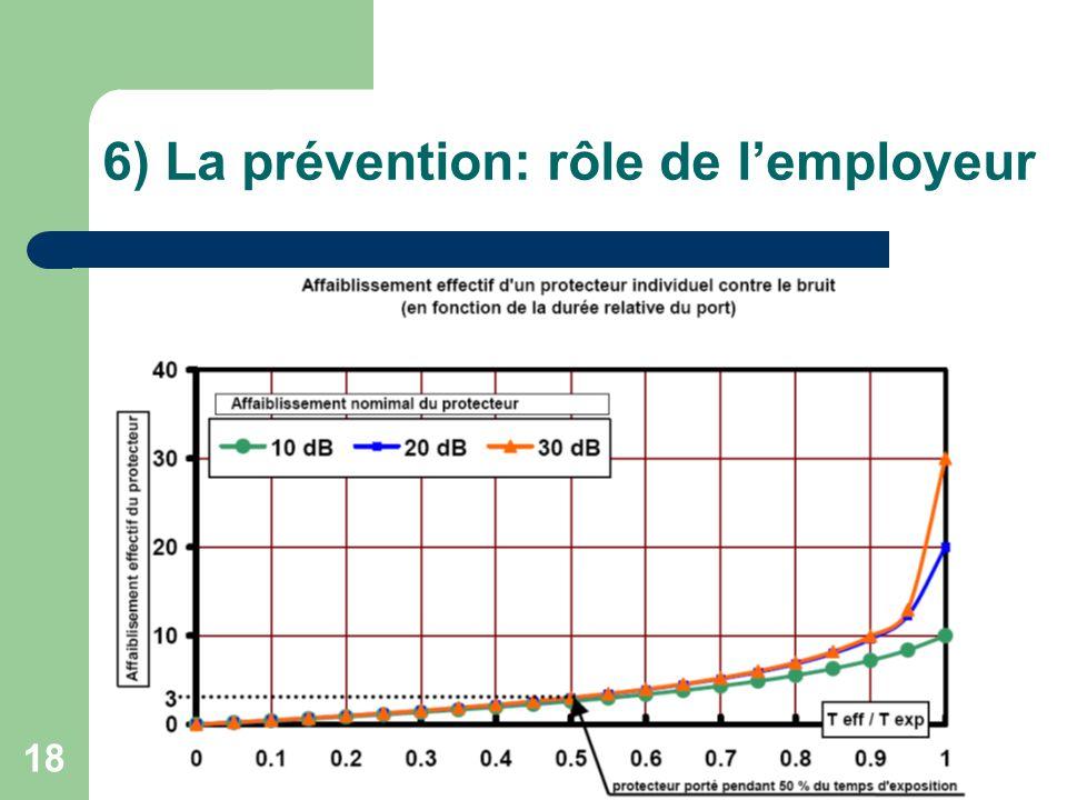 6) La prévention: rôle de l'employeur