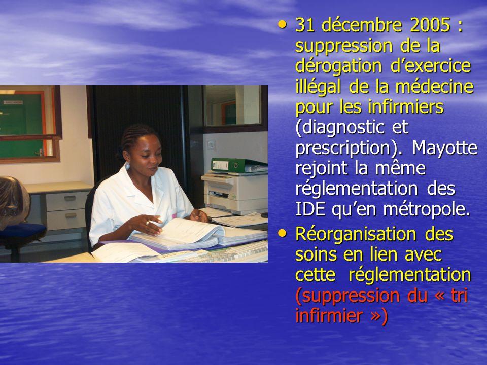 31 décembre 2005 : suppression de la dérogation d'exercice illégal de la médecine pour les infirmiers (diagnostic et prescription). Mayotte rejoint la même réglementation des IDE qu'en métropole.