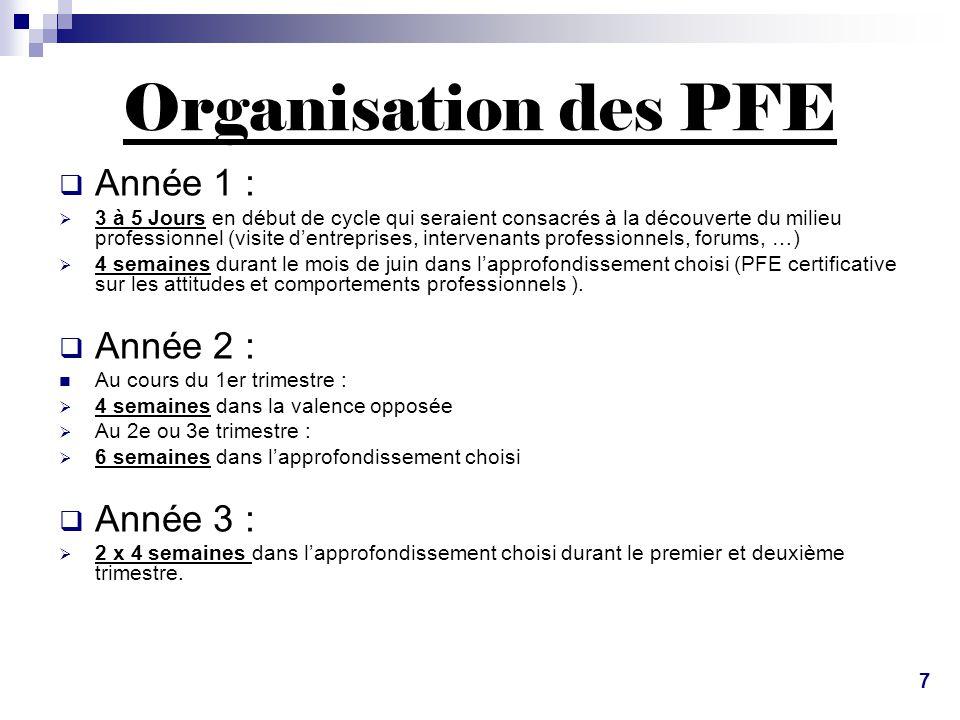 Organisation des PFE Année 1 : Année 2 : Année 3 :