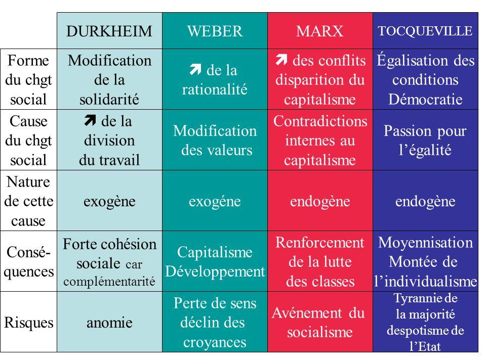 DURKHEIM WEBER MARX Forme du chgt social Modification de la solidarité