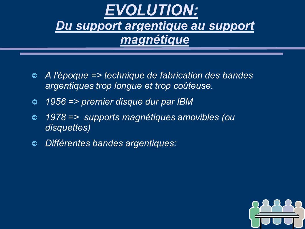 EVOLUTION: Du support argentique au support magnétique