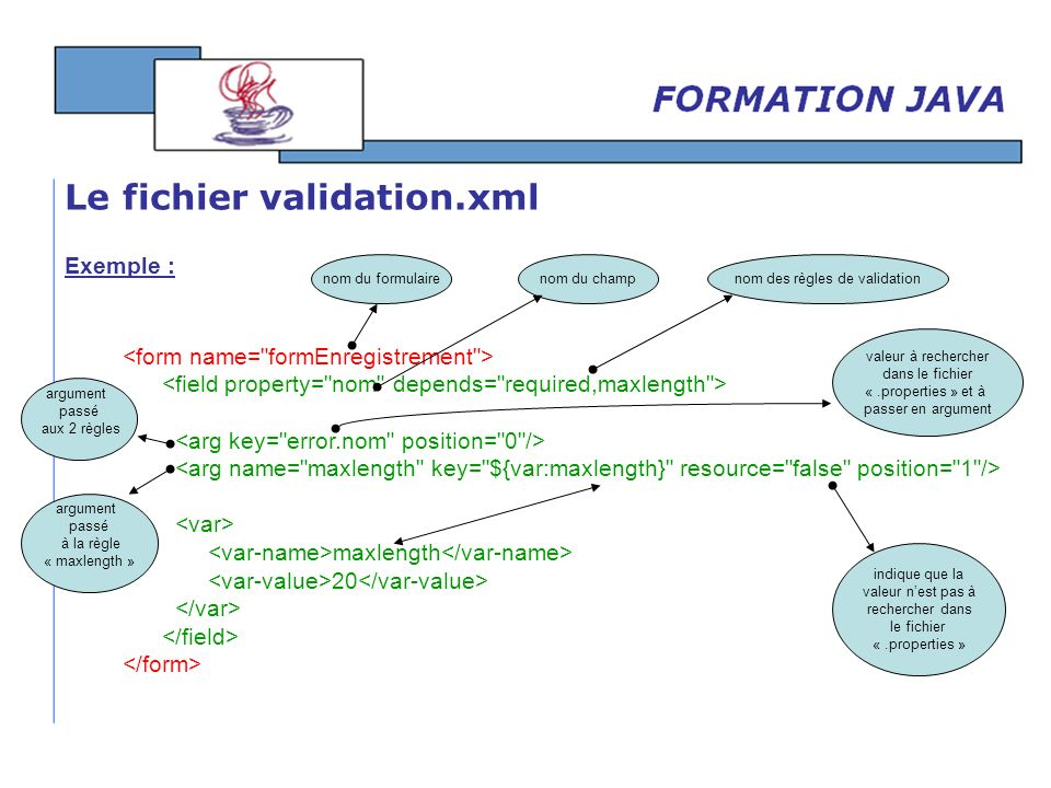 nom des règles de validation
