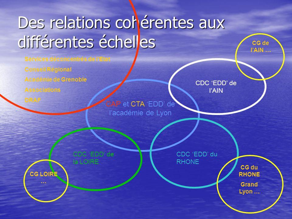 Des relations cohérentes aux différentes échelles