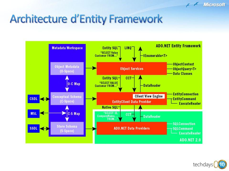 Architecture d'Entity Framework