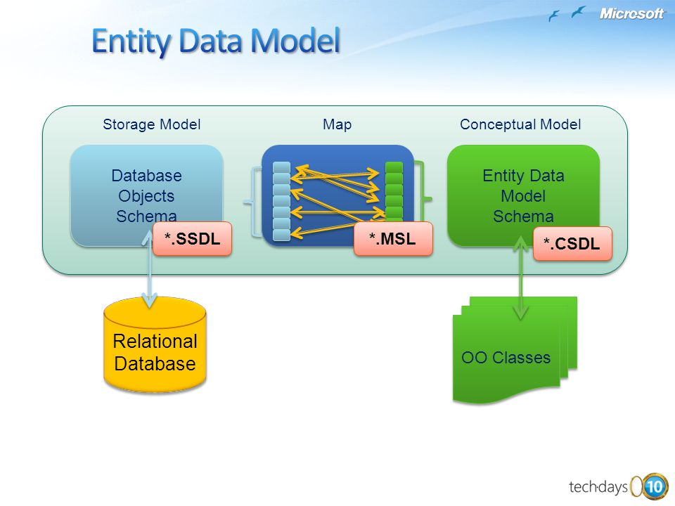 Entity Data Model Relational Database Database Objects Schema